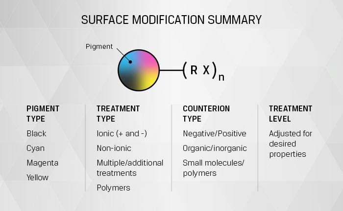 Surface Modification Summary